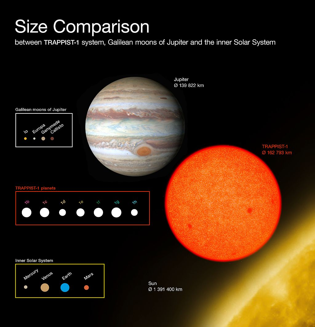 Comparison of the sizes of the TRAPPIST 1 planets with Solar System bodies